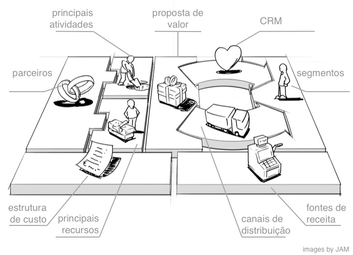 Business Model Canvas no Design Estratégico